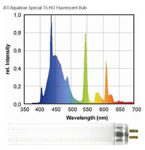 ATI-54-watt-Aquablue-Special-T5-HO-Lamp-0