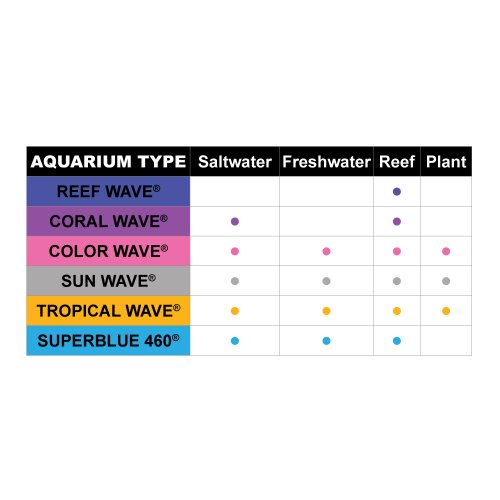 Wave-Point-4-Pack-Sun-Wave-HO-T-5-39-Watt-Universal-Aquarium-Lamp-0-1